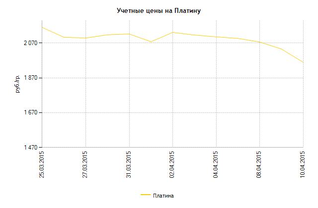 График динамики учётных цен на платину ЦБ РФ (25 марта – 10 апреля 2015 года)