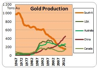График динамики добычи золота в ЮАР, США, Австралии, КНР и Канаде (1967-2014 гг.)