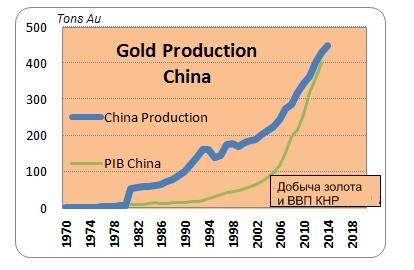 График роста ВВП и золотодобычи в Китае (1970-2014 гг.)