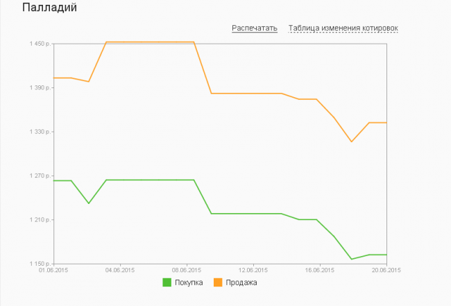 График динамики курса палладия по ОМС в Сбербанке (1-20 июня 2015 года)